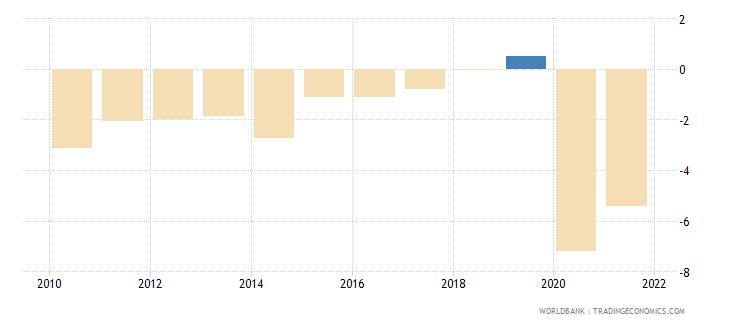 austria net lending   net borrowing  percent of gdp wb data