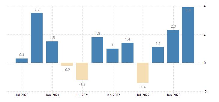 austria net lending borrowing current capital account eurostat data
