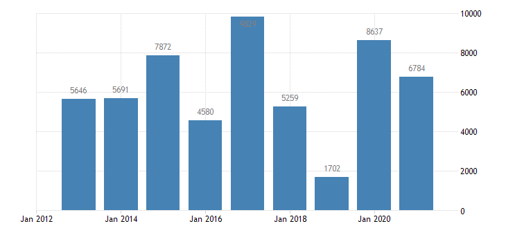 austria net lending net borrowing eurostat data