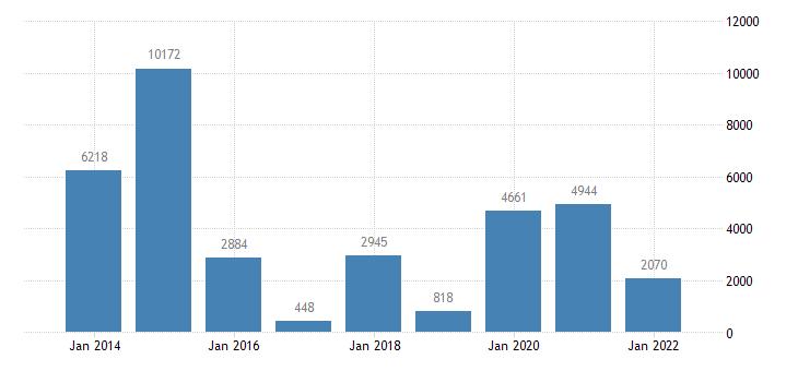 austria net lending net borrowing financial corporations eurostat data