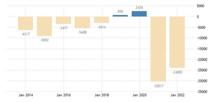 austria net lending net borrowing general gov eurostat data