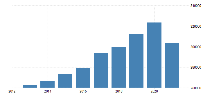 austria net national income eurostat data