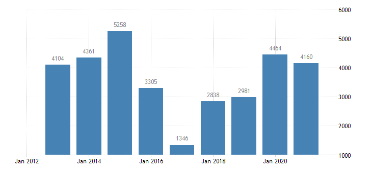 austria net savings financial corporations eurostat data