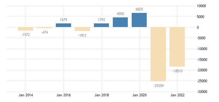 austria net savings general gov eurostat data
