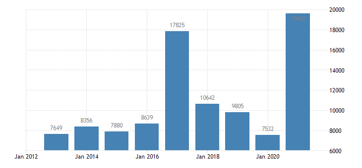 austria net savings non financial corporations eurostat data