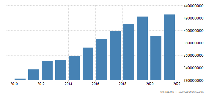 austria net taxes on products current lcu wb data