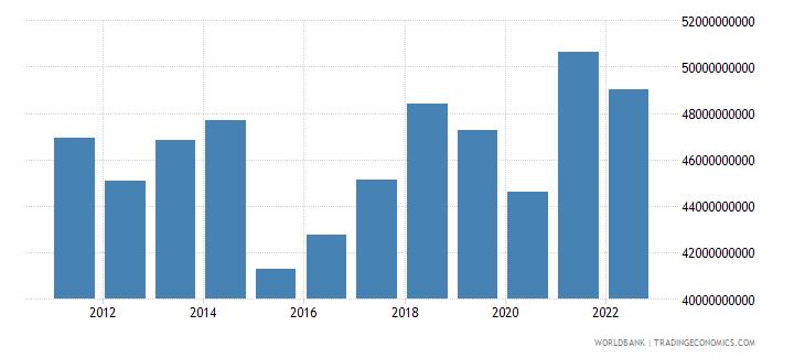 austria net taxes on products us dollar wb data