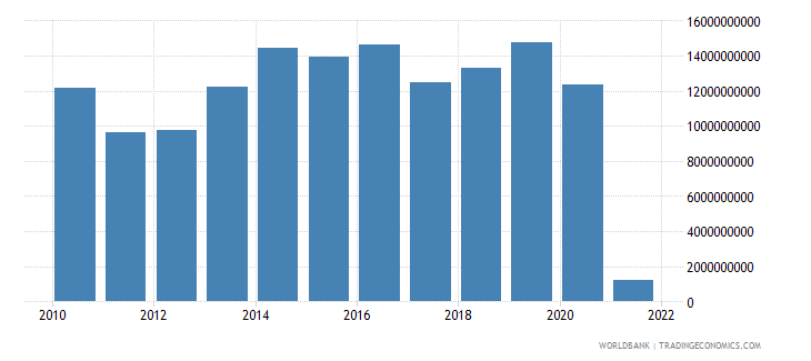 austria net trade in goods and services bop us dollar wb data