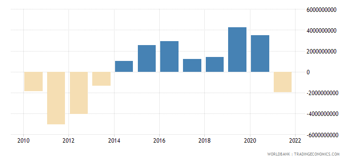 austria net trade in goods bop us dollar wb data