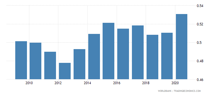austria new business density new registrations per 1 000 people ages 15 64 wb data