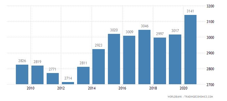 austria new businesses registered number wb data