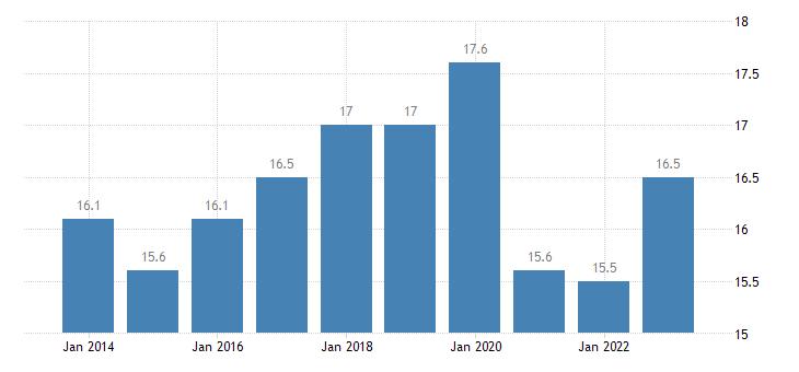 austria newly employed eurostat data