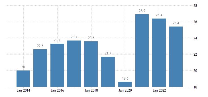 austria nominal unit labour cost eurostat data
