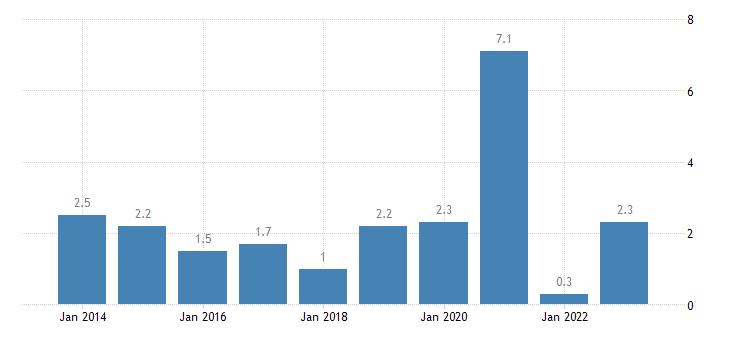 austria nominal unit labour cost growth eurostat data