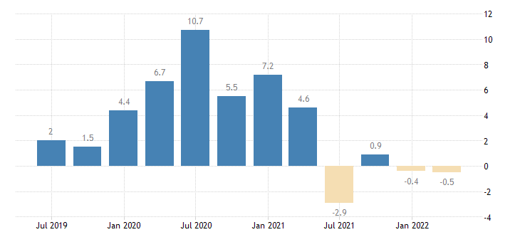 austria nominal unit labour cost nulc eurostat data