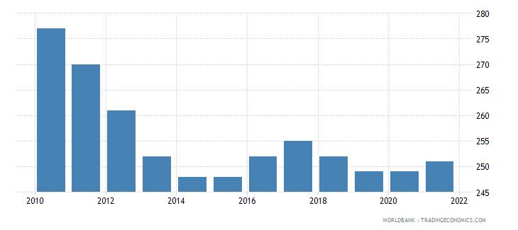 austria number of infant deaths wb data