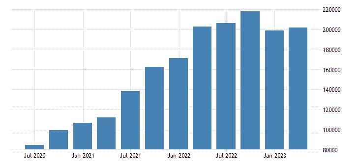 austria number of job vacancies eurostat data