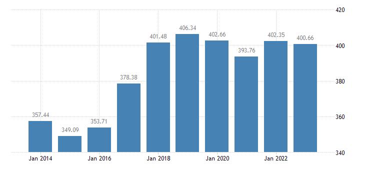 austria number of sheep eurostat data