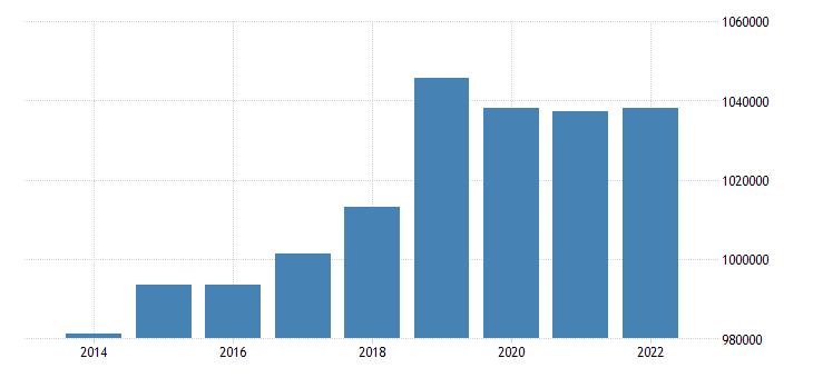austria number of touristic bedplaces eurostat data