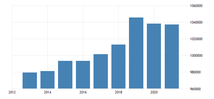 austria number of touristic establishments eurostat data