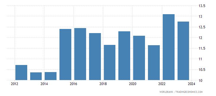 austria official exchange rate lcu per usd period average wb data