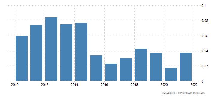 austria oil rents percent of gdp wb data