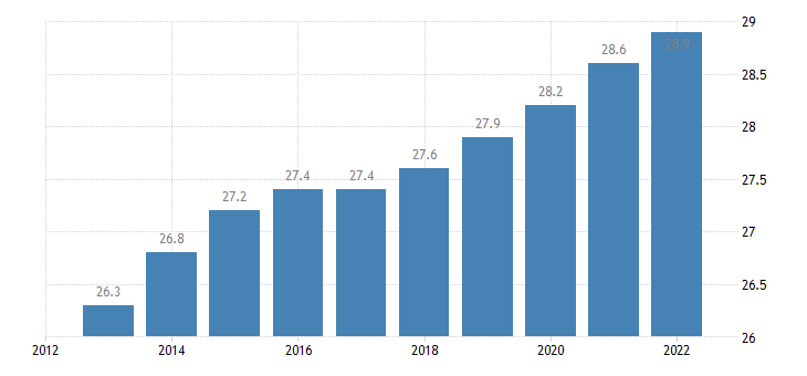 austria old age dependency ratio eurostat data