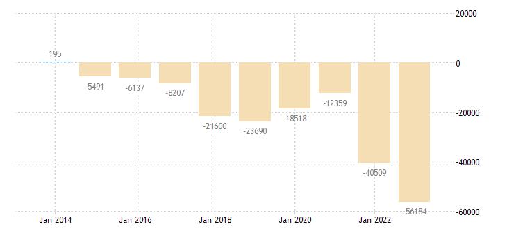 austria other investment central bank eurostat data
