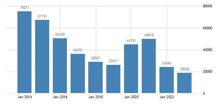 austria other investment eurostat data