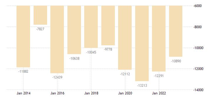 austria other investment general gov eurostat data