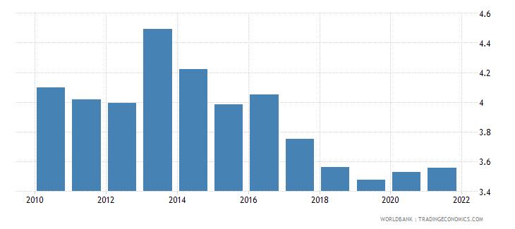 austria other taxes percent of revenue wb data