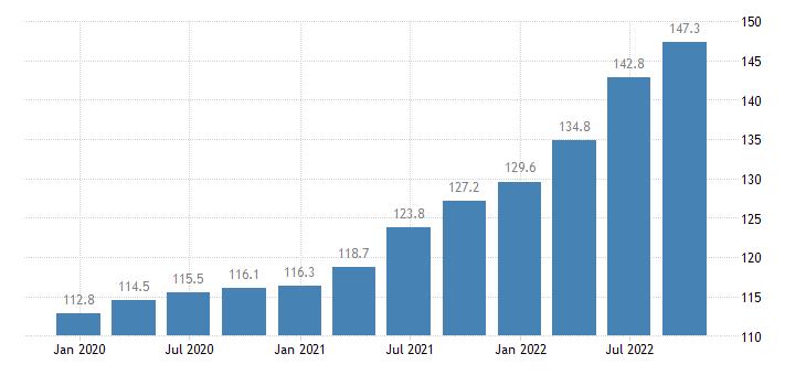 austria output price idx in construction eurostat data