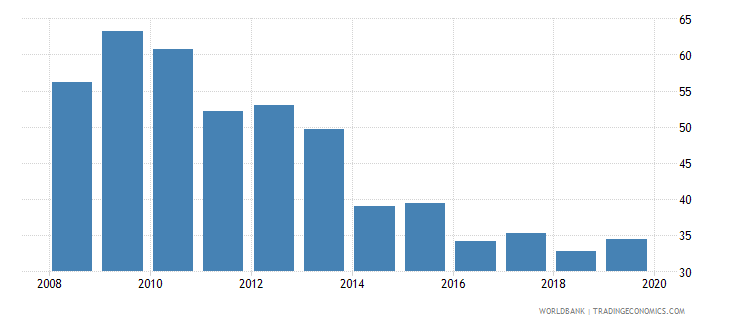 austria outstanding international private debt securities to gdp percent wb data