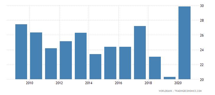 austria outstanding international public debt securities to gdp percent wb data