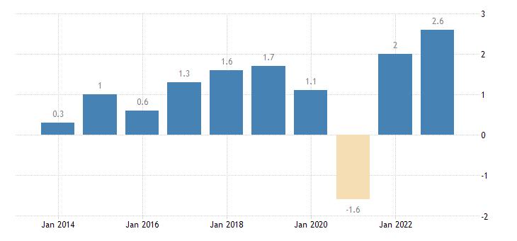 austria overall employment growth eurostat data
