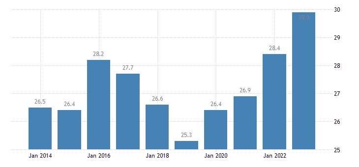 austria overcrowding rate cities eurostat data