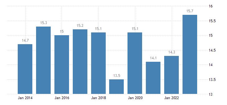 austria overcrowding rate eurostat data