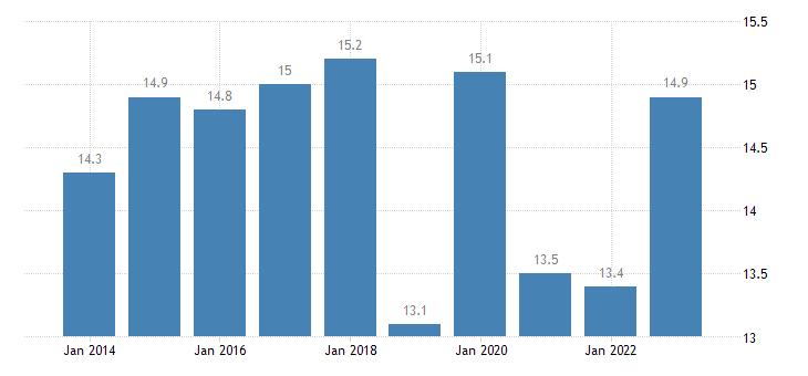 austria overcrowding rate females eurostat data