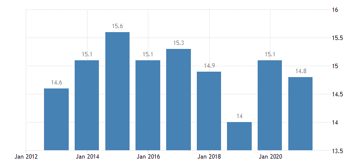 austria overcrowding rate males eurostat data
