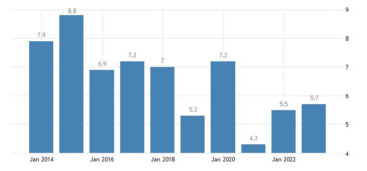 austria overcrowding rate rural areas eurostat data