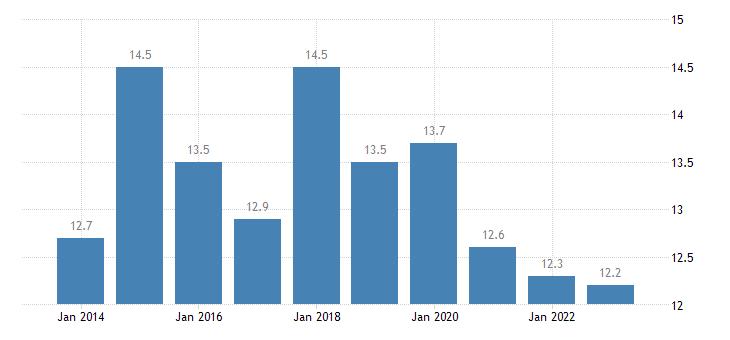 austria overcrowding rate single person eurostat data