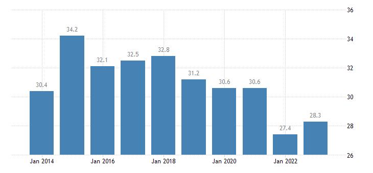 austria overcrowding rate tenant rent at market price eurostat data