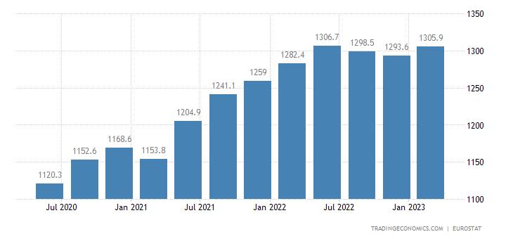 Austria Part Time Employment