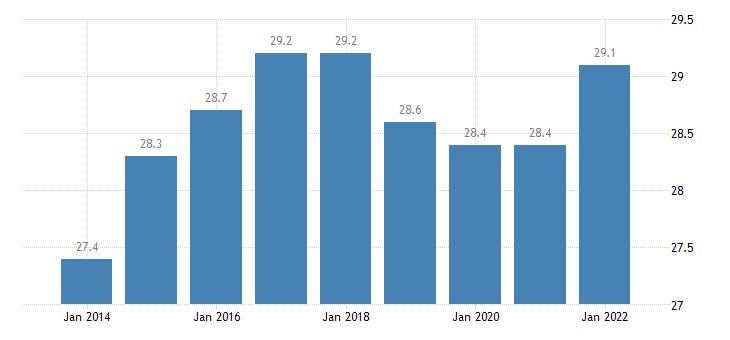 austria part time employment rate eurostat data