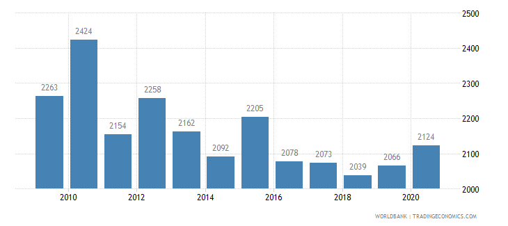 austria patent applications residents wb data