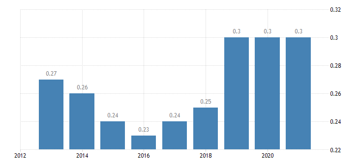 austria permanent crops for human consumption cherries eurostat data
