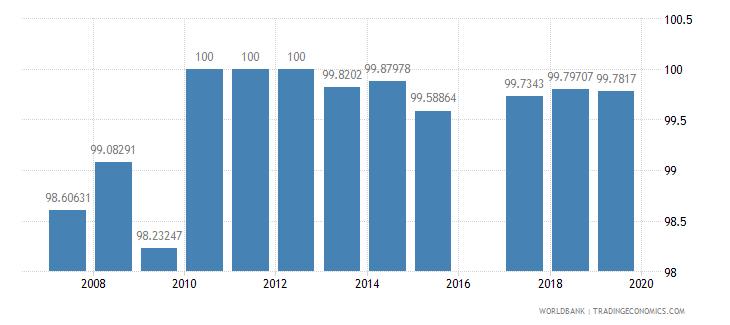austria persistence to last grade of primary female percent of cohort wb data