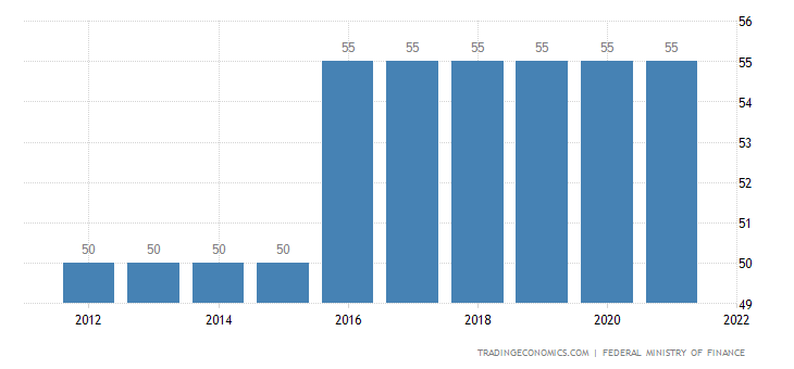 Austria Personal Income Tax Rate