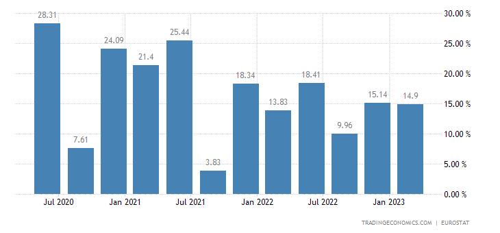 Austria Gross Household Saving Rate