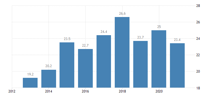 austria persons employed part time from 15 to 24 years eurostat data